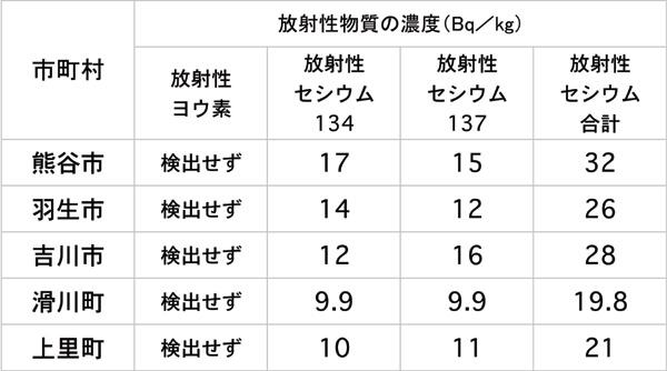 放射性物質の農産物への影響調査 埼玉県